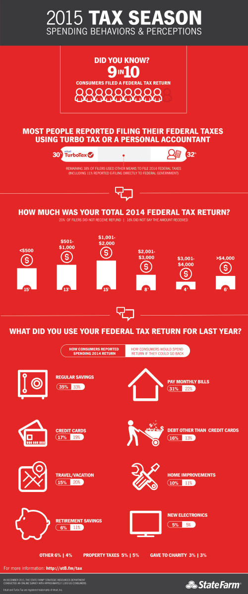 state-farm-tax-season-inforgraphic